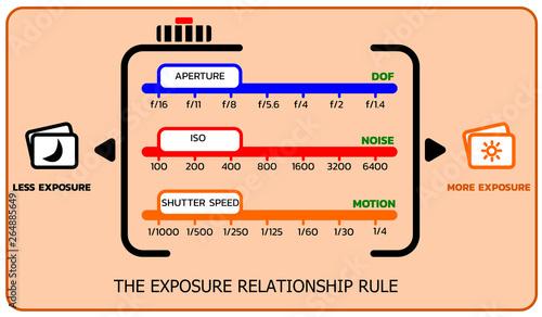 Fototapeta The exposure triangle relationship rule , vector