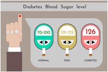 Diabetes Blood Sugar Level Ico...