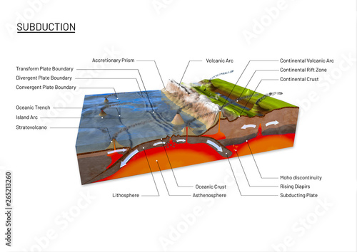 Fényképezés  Scientific ground cross-section to explain subduction and plate tectonics with l