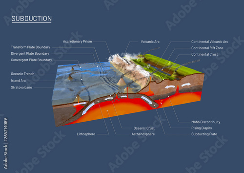 Valokuva  Scientific ground cross-section to explain subduction and plate tectonics with d