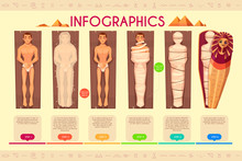 Mummy Creation Infographics, Steps Of Mummification Process, Time Line. Ancient Egyptians Religious Ceremonial Ritual Of Wrapping Dead Human Body During Embalming Treating. Cartoon Vector Illustration