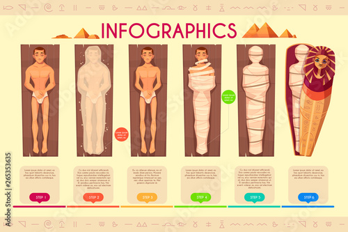 Photo Mummy creation infographics, steps of mummification process, time line