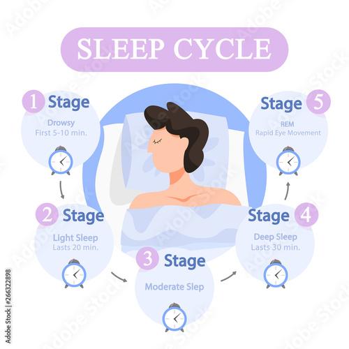 Sleep cycle infographics. Stage of sleep during Canvas Print