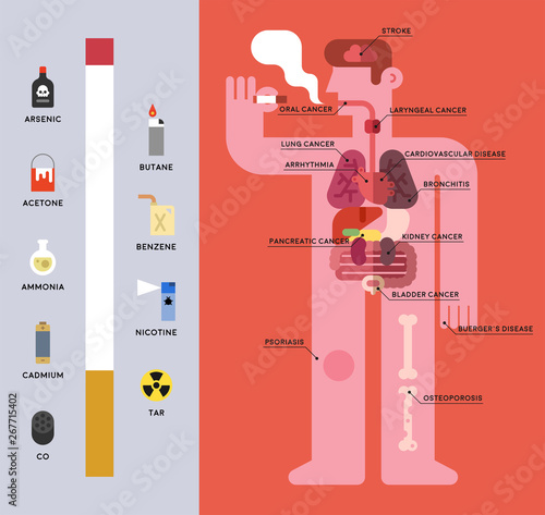 Toxic substances associated with tobacco and its internal effects Wallpaper Mural