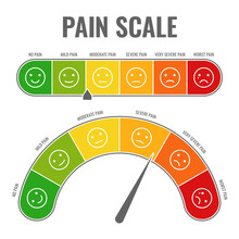 Pain Scale. Horizontal Gauge M...