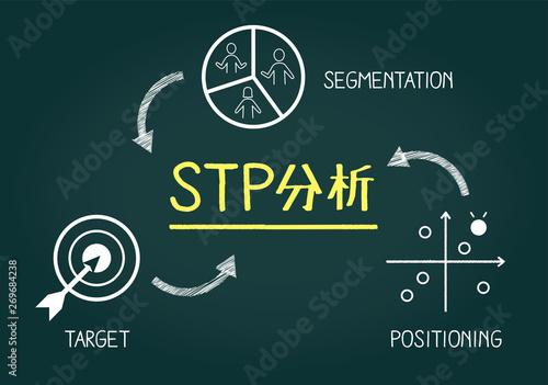 Photo フレームワーク、STP分析の黒板イメージ