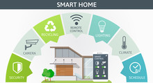 Modern Smart Home Infographic Banner. Flat Design Style Concept, Technology System With Centralized Control From Smartphone. Vector Illustration