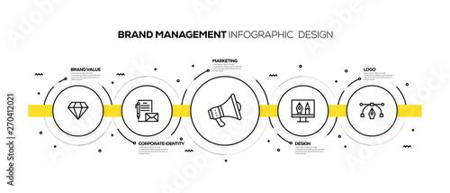 BRAND MANAGEMENT INFOGRAPHIC DESIGN Wallpaper Mural