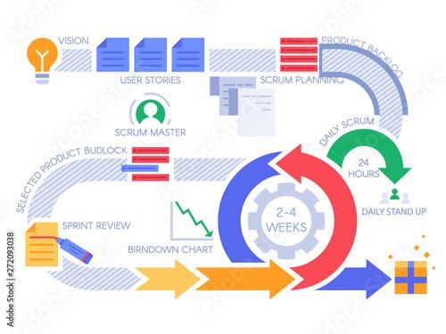 Obraz na plátně Scrum agile process infographic