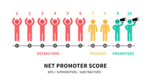 The Formula For Calculating NPS Net Promoter Score Education Infographics
