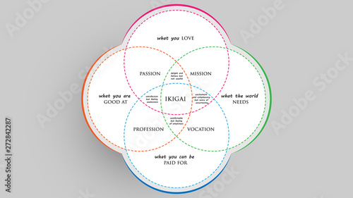 Photo  Ikigai: The japanese secret to a long and happy life vector illustration
