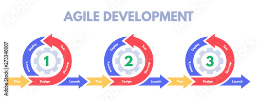 Obraz na plátně Agile development methodology