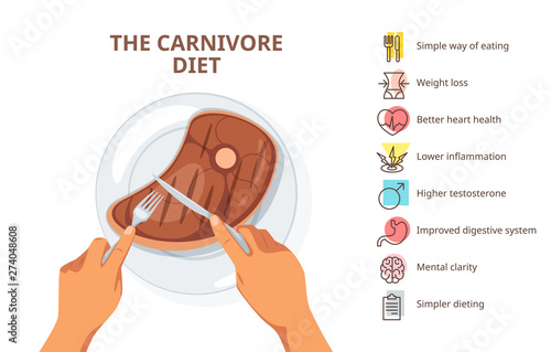 Carnivore diet advantages web banner template Fototapeta