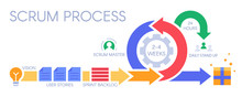 Scrum Process Infographic. Agi...