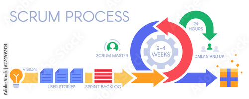 Scrum process infographic Fototapete