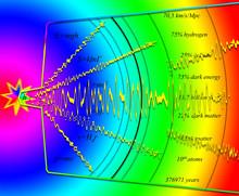 Big Bang And A Development Of ...