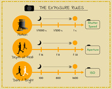 The Exposure Triangle Relation...