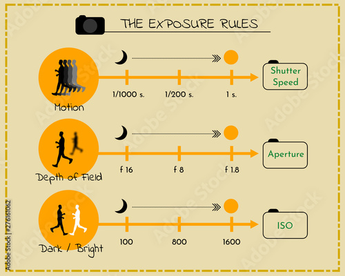 The exposure triangle relationship rule for photography Tableau sur Toile