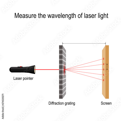Fototapeta Measure the wavelength of laser light. diffraction grating