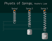 Hooke's Low, Spring. Physics Of Springs. Bigger The Force The Bigger The Extension. Flexible Metal Spiral Springs. Flexion Of Three Springs By Weight. Dark Background. Physical Education. Vector