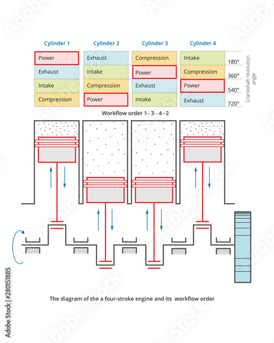 Photo Vector diagram of four stroke engine cycle including stages of intake compression power and exhaust