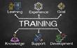 Leinwanddruck Bild - Training concept with keywords and icons on blackboard