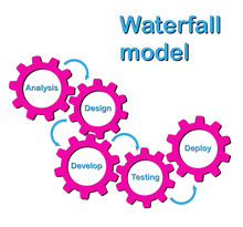 A Simplified Model Of Software...