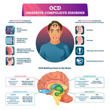 OCD Obsessive Compulsive Disorder Labeled Explanation Vector Illustration.