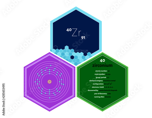 Obraz na plátne Detailed infographics of the element of Zirconium