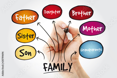 Photo  Family mind map with marker, business concept