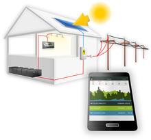 Smart House Control - Energy M...