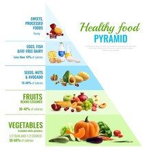 Healthy Food Pyramid Infographics