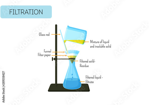 Fotografie, Tablou Filtration process of mixture of solid and liquid
