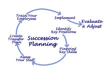 Succession  Planning For Succe...