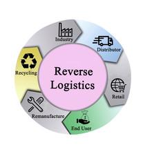 Six Components Of Reverse Logistics.