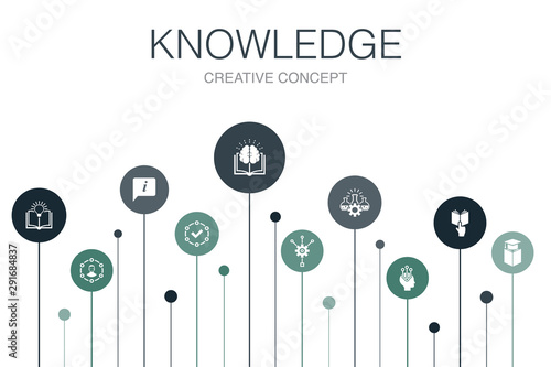 knowledge Infographic 10 steps template Canvas Print