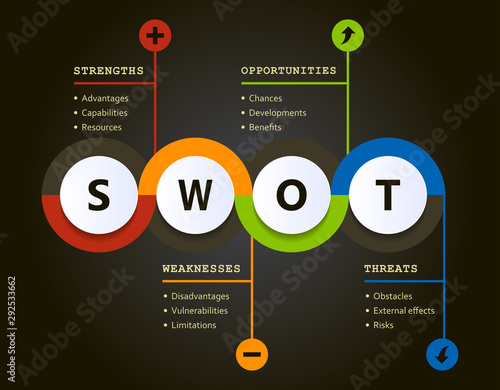 Fototapeta Swot analysis evolution chart with explanations and main objectives - project management tools obraz