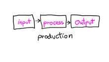 Process Drawing Consisting Of ...