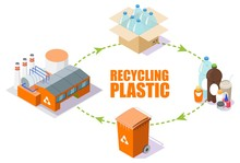 Plastic Recycling Process Sche...