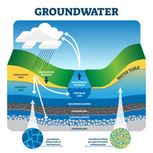 Groundwater Vector Illustratio...