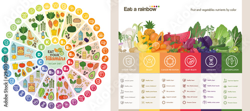 Pinturas sobre lienzo  Vitamin vegan food sources and functions, rainbow wheel chart with food icons, healthy eating and healthcare concept