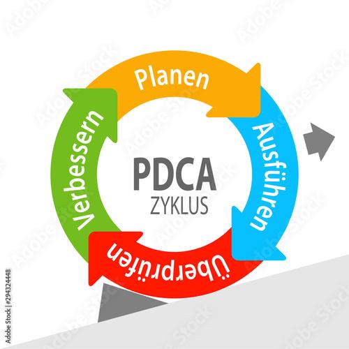 Photo PDCA - Zyklus