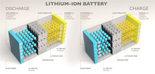 How A Lithium Ion Battery Work...