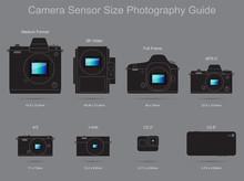Camera Sensor Size Photography...