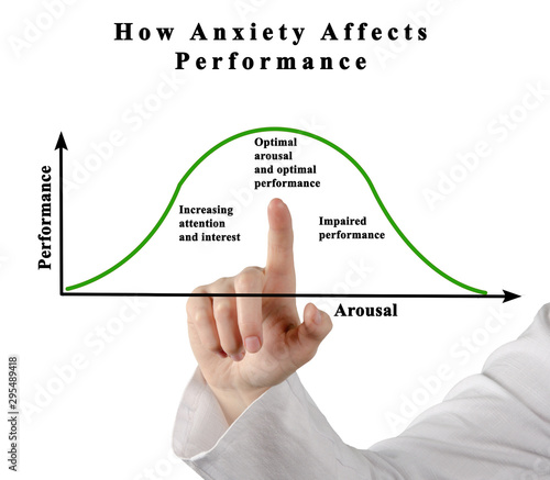 Dependency of performance on anxiety and arousal Wallpaper Mural