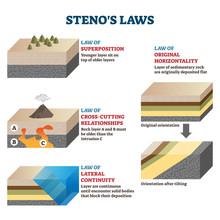 Stenos Laws Vector Illustratio...