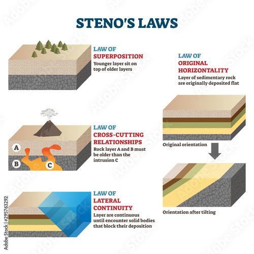 Stampa su Tela Stenos laws vector illustration