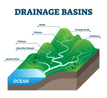 Drainage Basins Vector Illustration. Labeled Educational Rain Water Scheme.