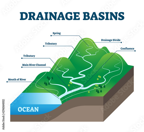 Drainage basins vector illustration. Labeled educational rain water scheme. Fototapete