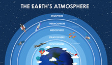 Science Poster Design For Earth Atmosphere